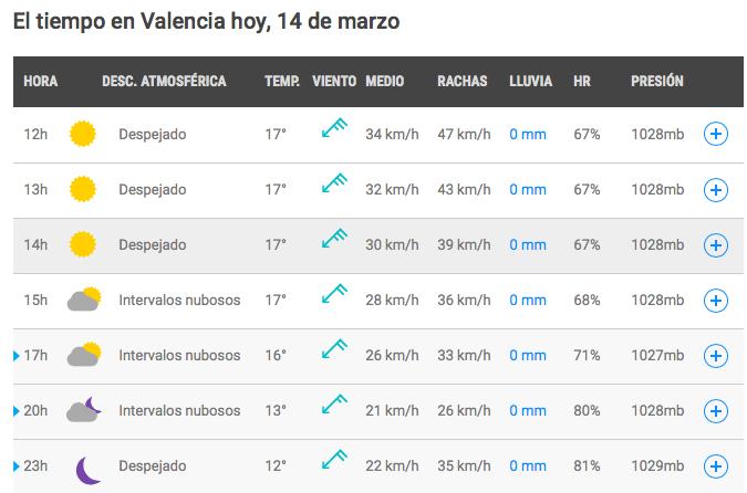 tiempo martes Valencia
