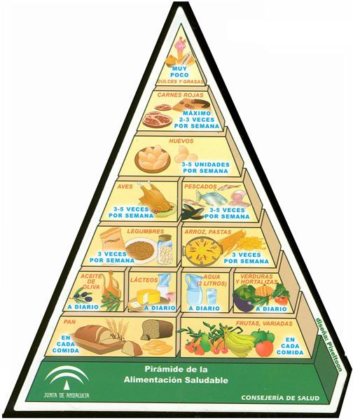 Pirámide alimenticia by Olga Berrios