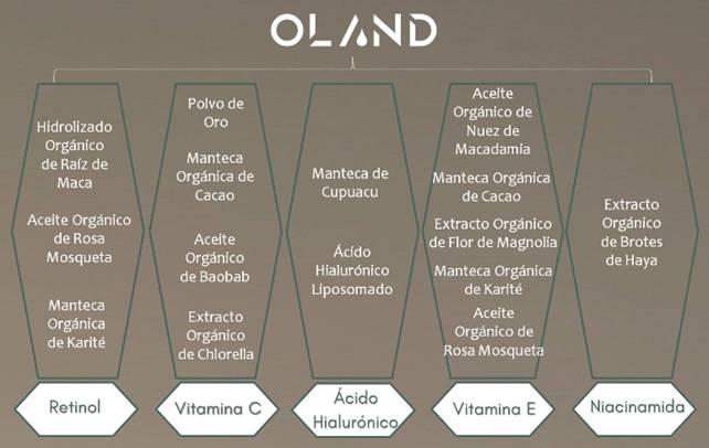 Ingredientes orgánicos de OLAND COSMETICS